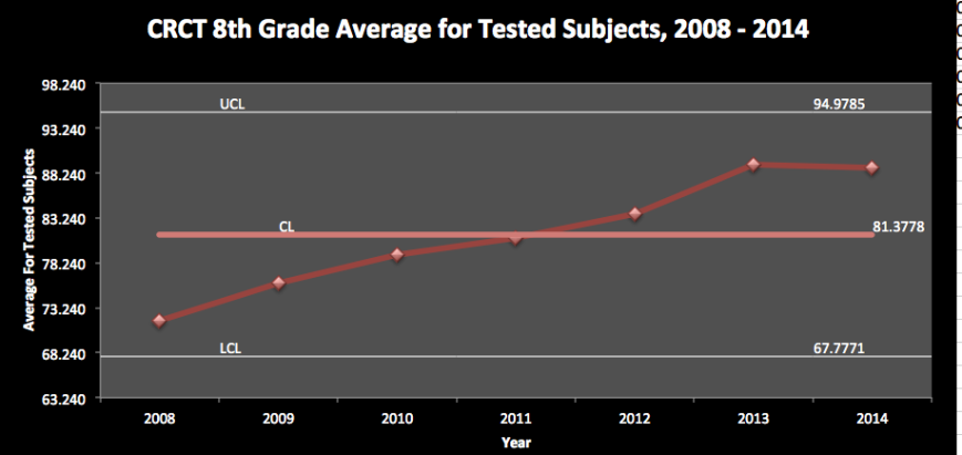 Figure 1.  Average Score of Students on All Core Subjects, 2008 - 2014