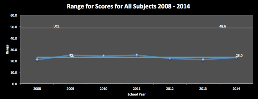 Figure  Range for Average Scores for All Subjects, 8th Grade, 2008 - 2014