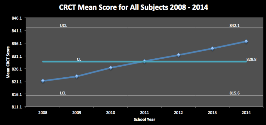 Figure  Average Scale Scores for All Subjects, 8th Grade, 2008 - 2014