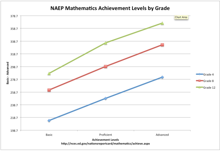 Figure 2. NAEP Mathematics Achievement Levels by Grade